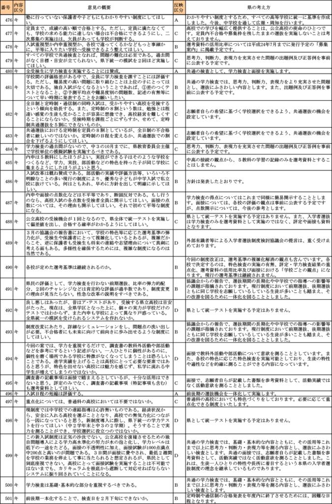 「神奈川県公立高等学校入学者選抜制度改善方針〈案)について」への意見 25ページ