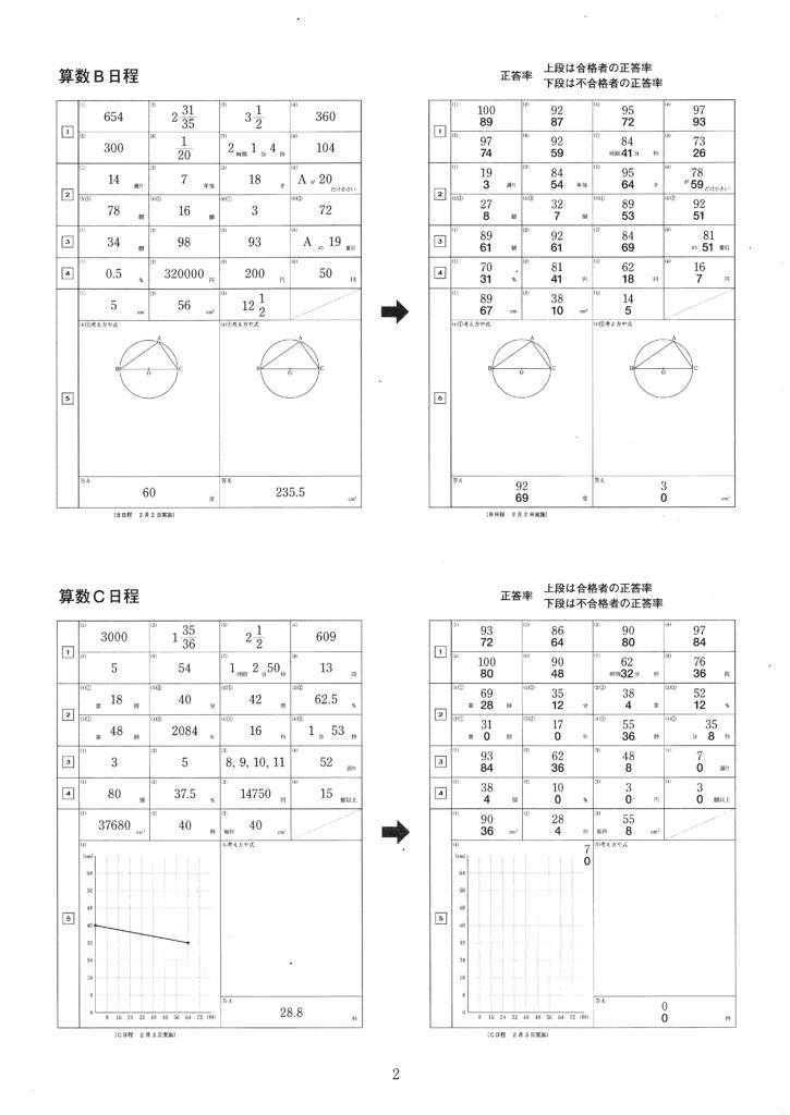 横浜英和女学院入試解答例集2014年度 3