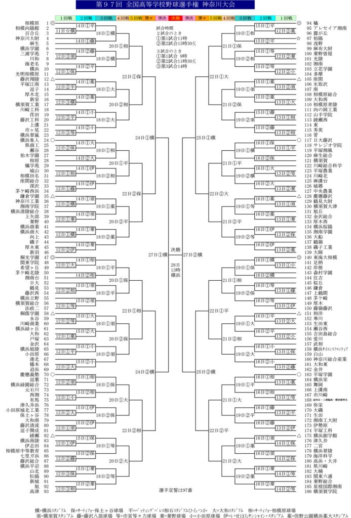 平成27年度 全国高校野球選手権 神奈川大会 組み合わせ表