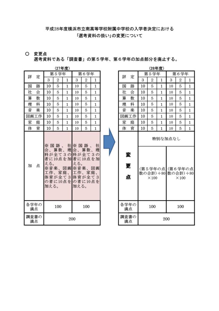 平成28年度横浜市立南高等学校附属中学校の入学者決定における「選考資料の扱い」の変更について