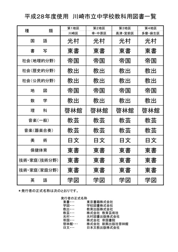 川崎市立中学校 教科書採択一覧 平成28~31年度