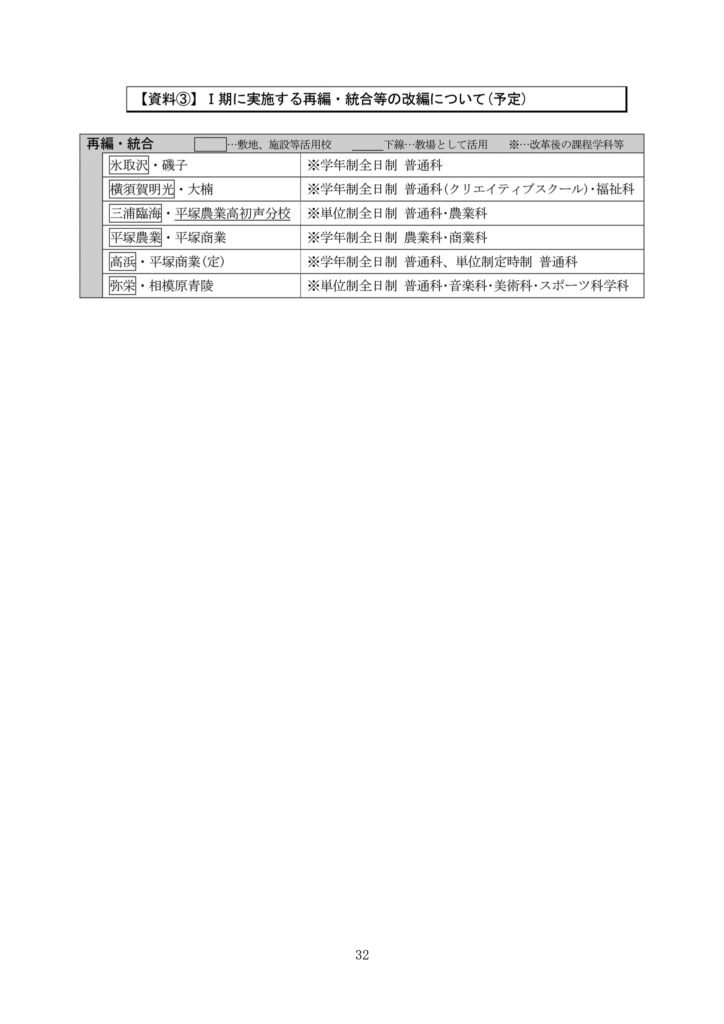 Ⅰ期に実施する再編・統合等の改編について(予定)