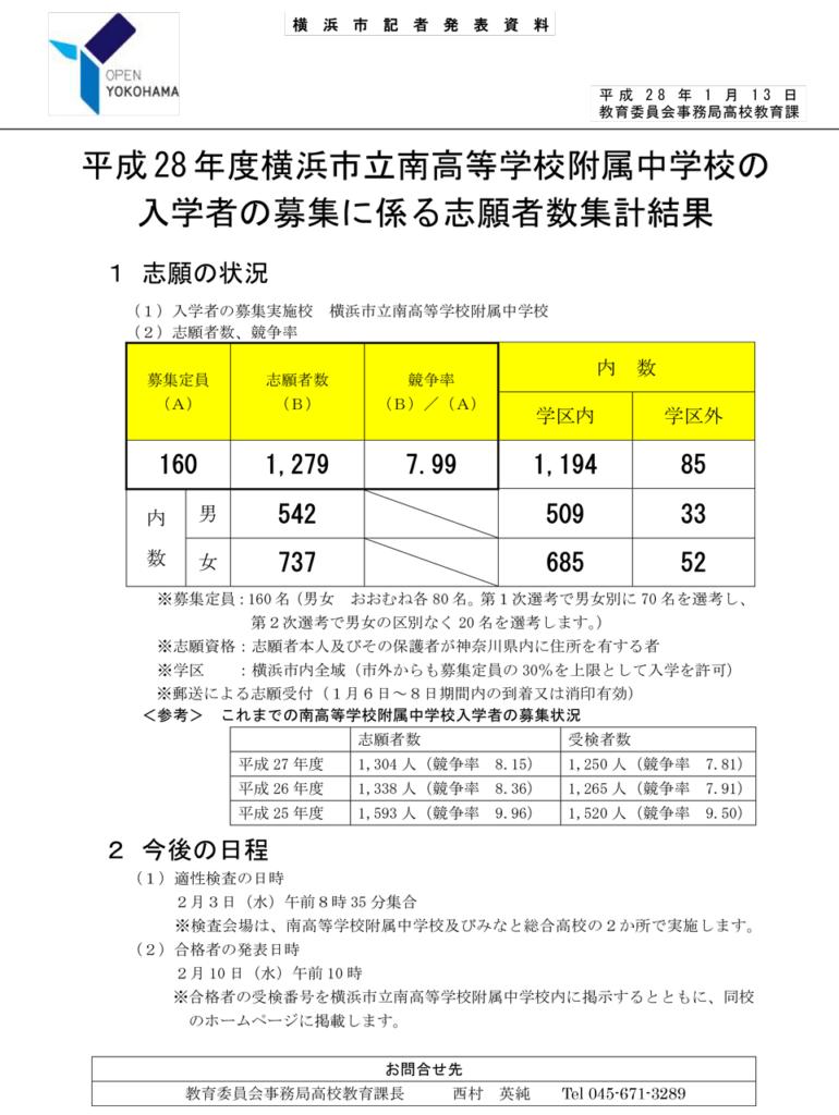 平成28年度 横浜市立南高等学校附属中学校校の入学者の募集に係る志願者数集計結果