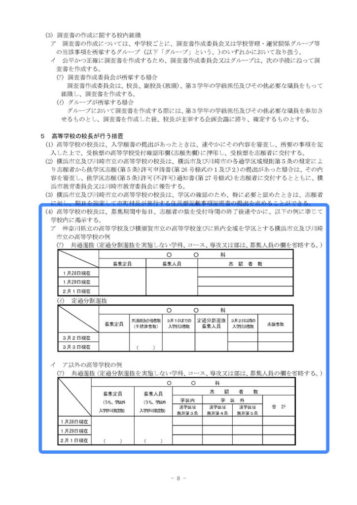 平成28年度神奈川県公立高等学校の入学者の募集及び選抜実施要領8ページ