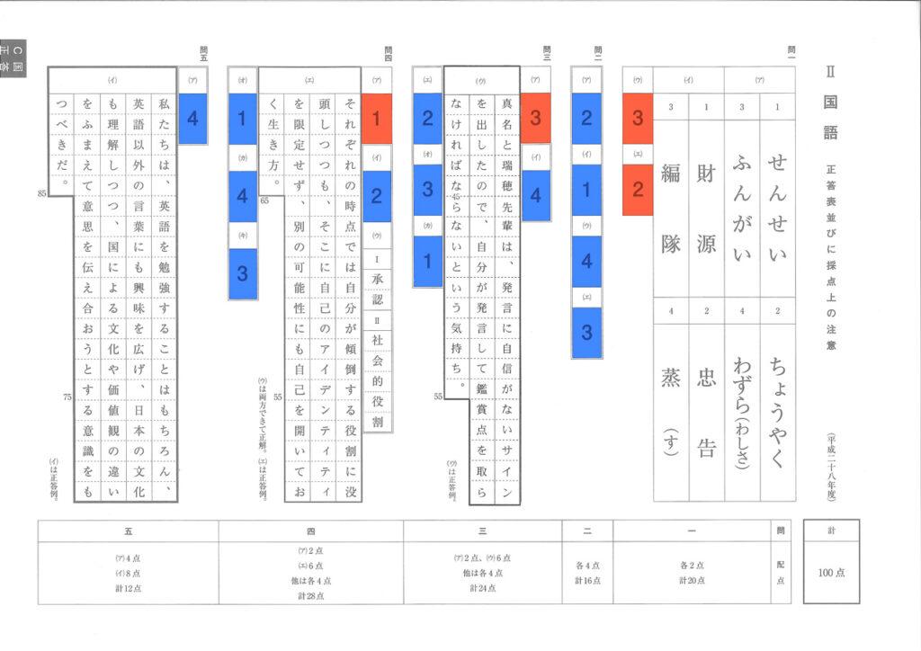 平成28年度 神奈川県公立高校入試 国語 得点期待値