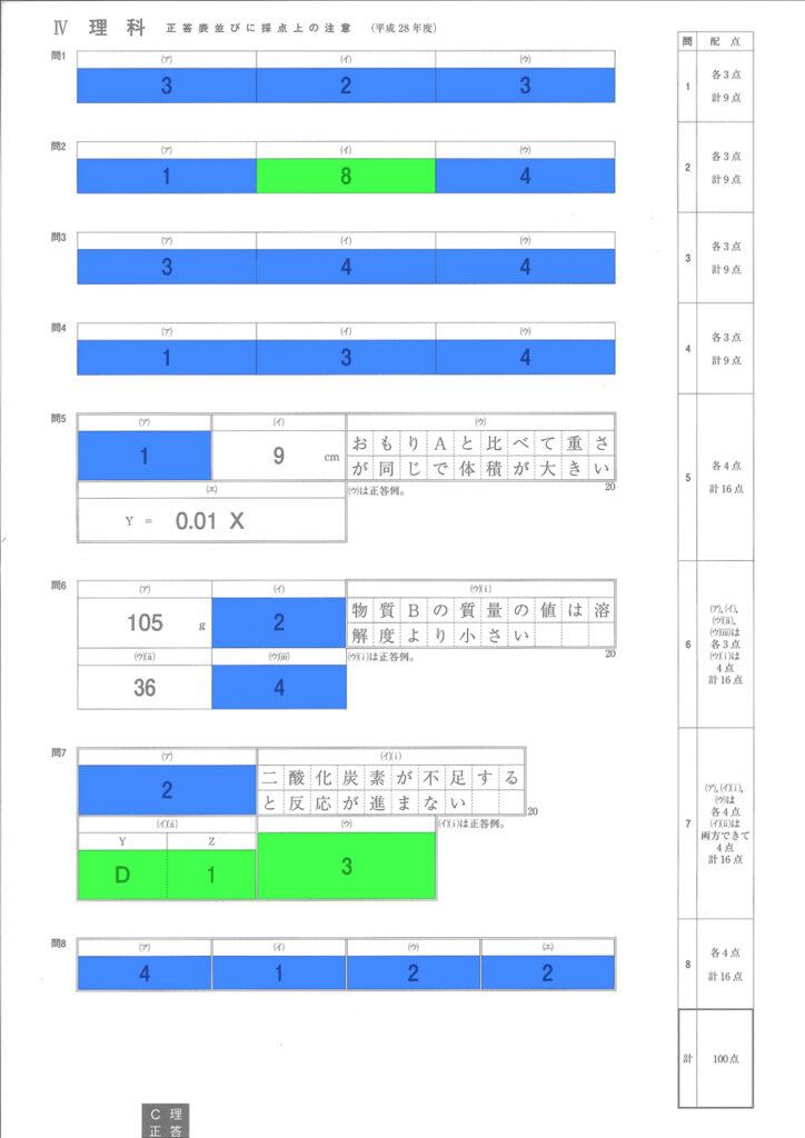 平成28年度 神奈川県公立高校入試 理科 得点期待値