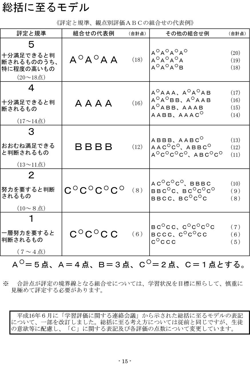 神奈川県公立中学校の観点別評価(4観点)