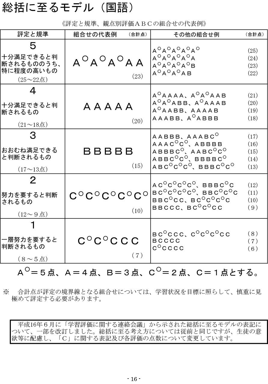 神奈川県公立中学校の観点別評価(5観点)