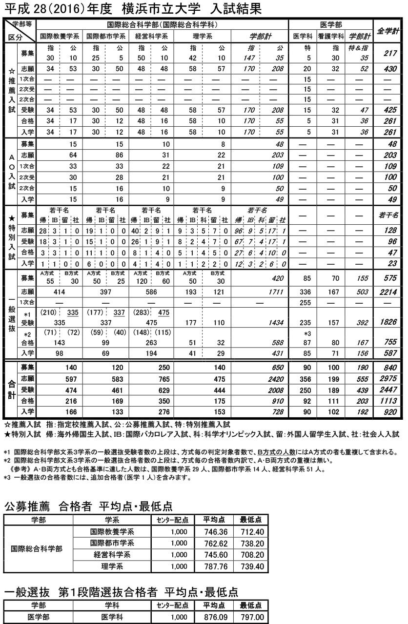 横浜市立大学平成28年度入試結果1