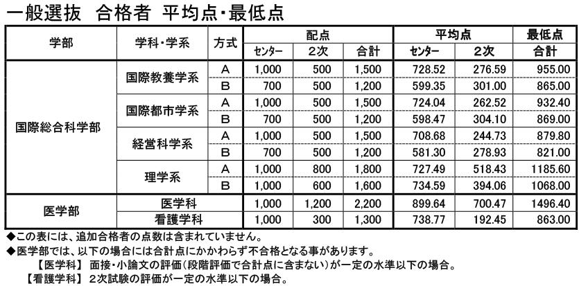 横浜市立大学平成28年度入試結果2