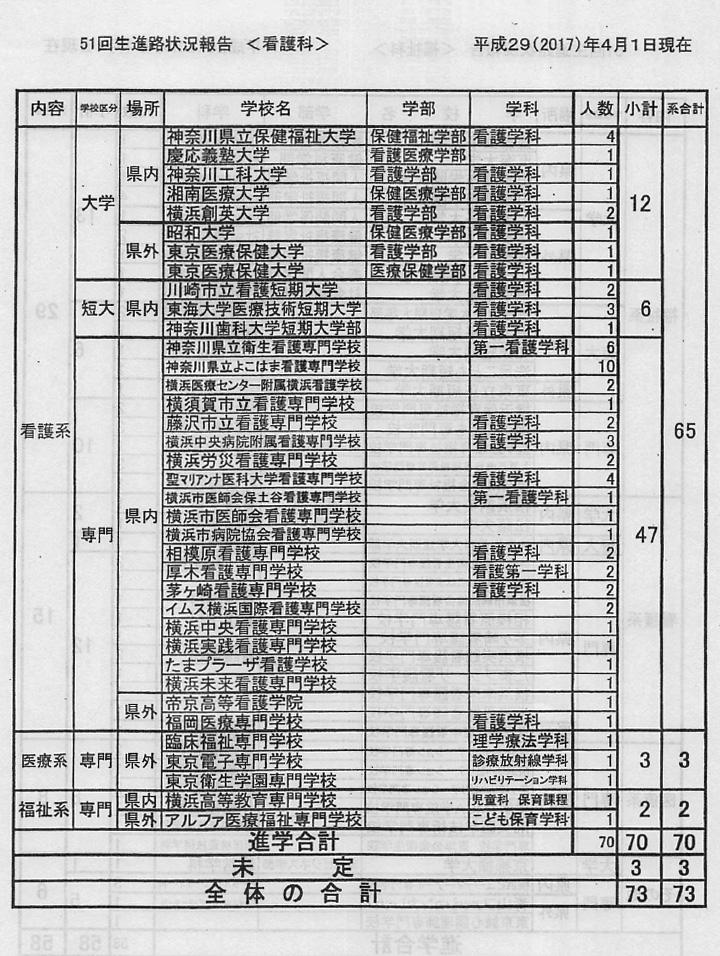 二俣川看護福祉高校 平成28年度卒業生進路状況