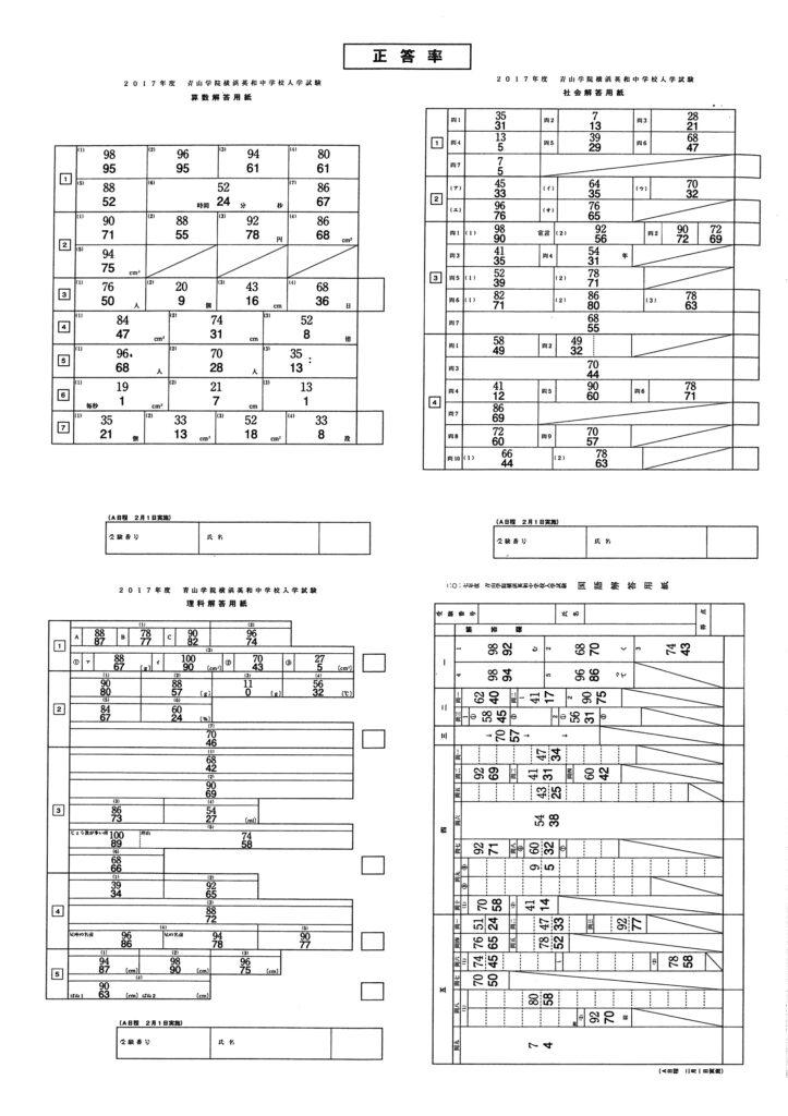 平成29年度 青山学院横浜英和中学校 A日程正答率