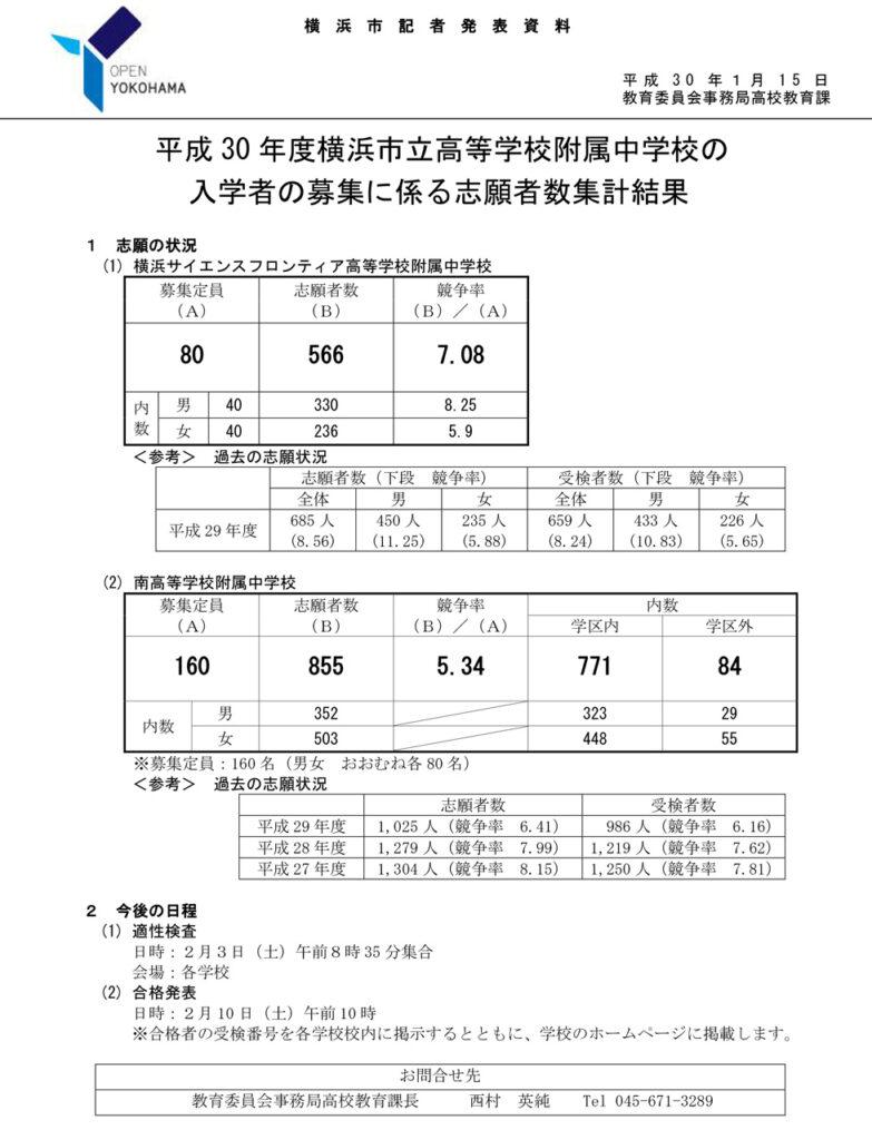 平成 30 年度横浜市立高等学校附属中学校の入学者の募集に係る志願者数集計結果