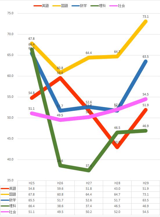 神奈川県公立高校入試 平均点推移(H25-29)