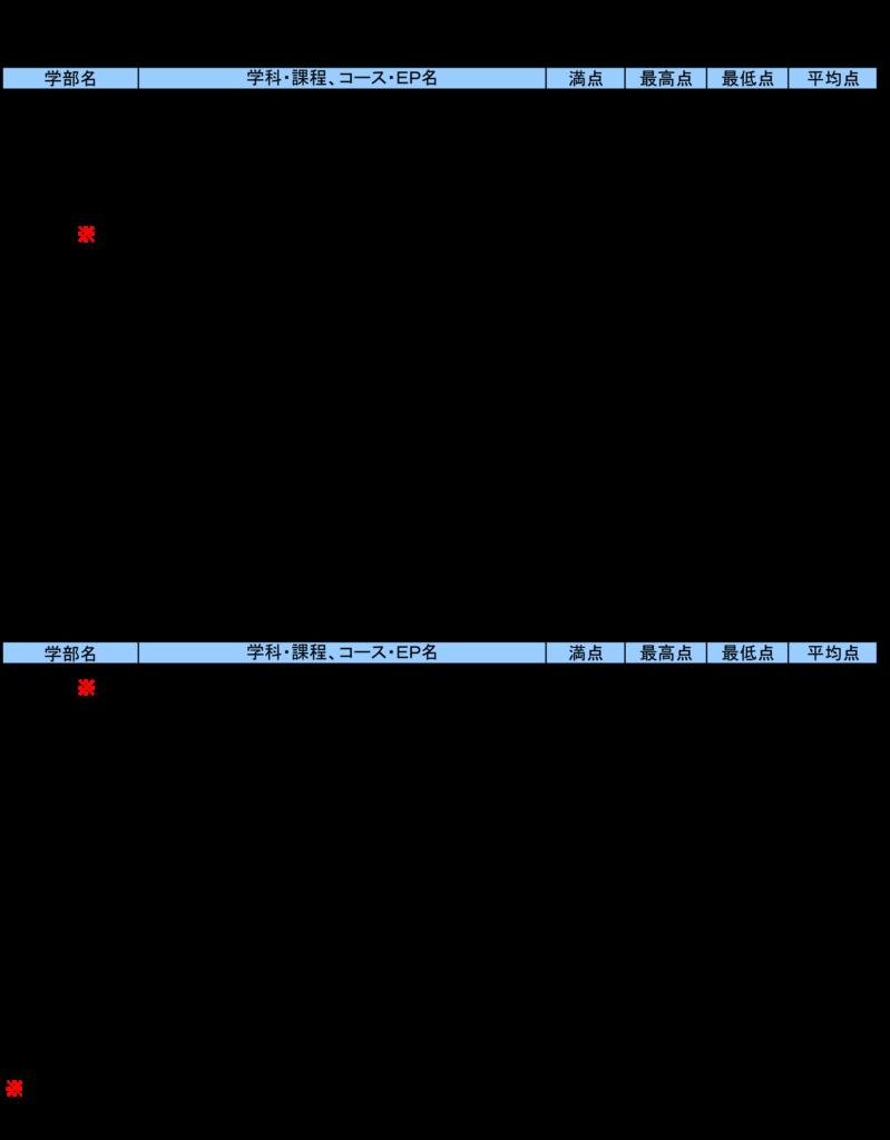 横浜国立大学 平成29年度の入試データ