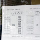 神奈川県公立高校倍率 2020 倍率予想変動を隔年現象から