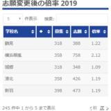 高校倍率神奈川公立/県立入試版 2019 年2月暫定→確定