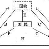三権分立の図が受験勉強で習うものと異なる 首相官邸 HP