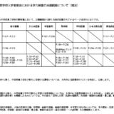 神奈川県公立高校入試 2021 出題範囲から除かれるページ
