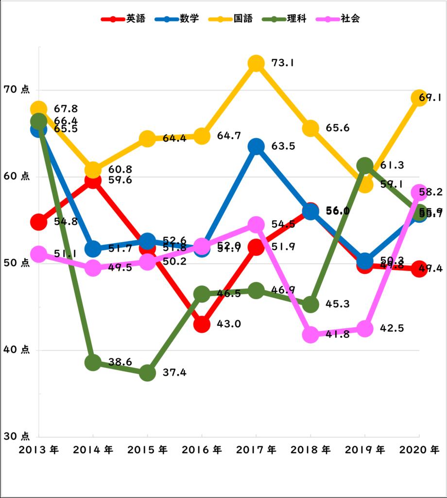 県 2021 高校 倍率 予想 公立 神奈川